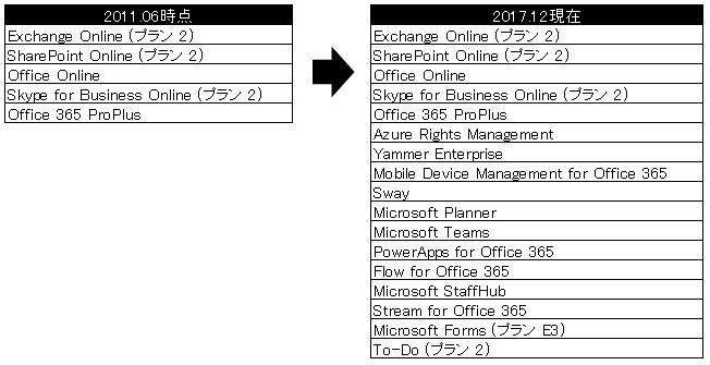 office 365プロダクトのサービス一覧を調べる 日々徒然